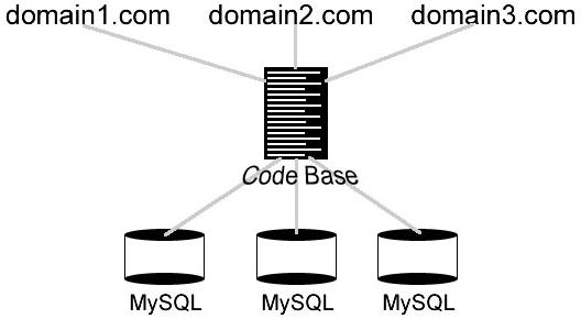 Multiple Sites
